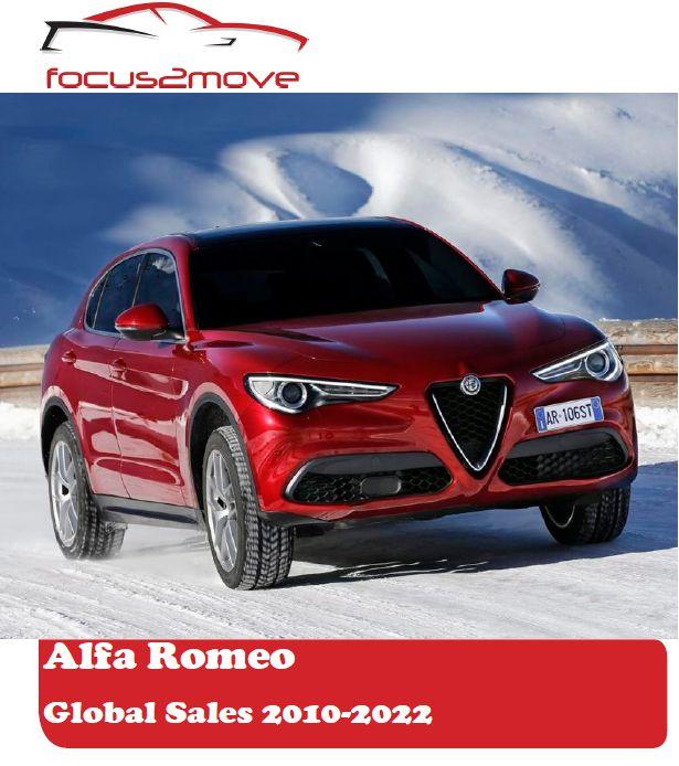 Alfa Romeo Global Performance - 2010-2022